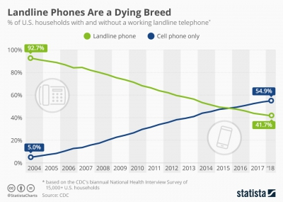 Landlines phones are a dying breed