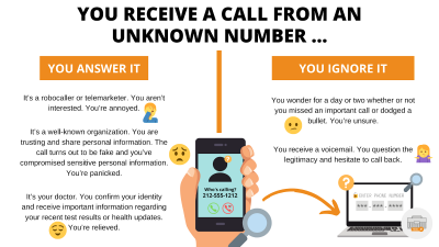 Unknown Phone Call Scenarios