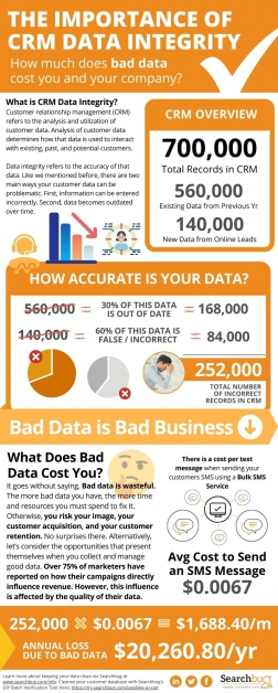 The Importance of CRM Data Integrity: Bad Data is Bad Business