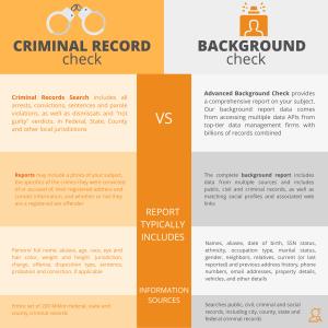 Infographic: Criminal Record Check vs Background Check via Searchbug